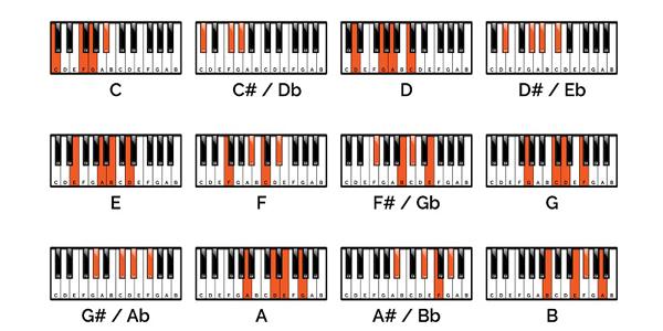Piyanoda-nota-akort4